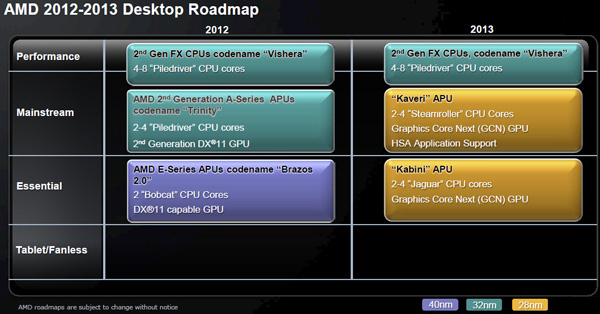 amd-2013-roadmap