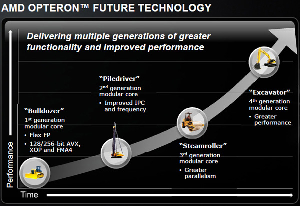 amd-opteron-roadmap12