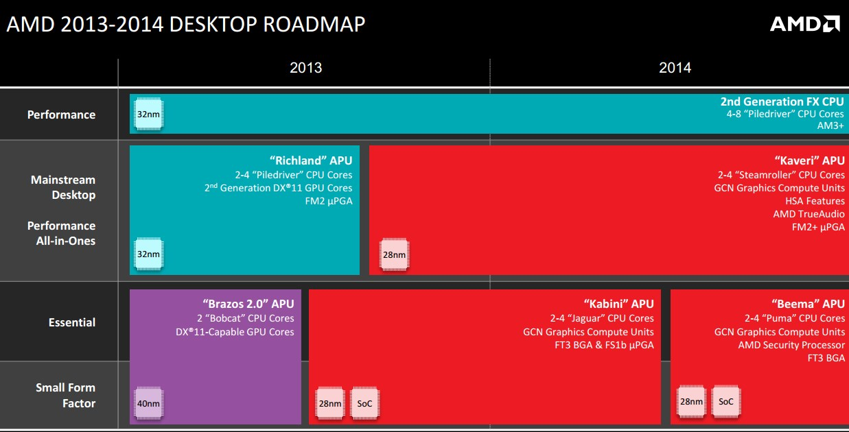 amd-desktop-roadmap