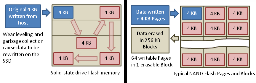 Write Amplification Factor SSD
