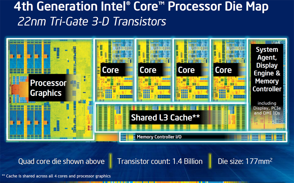 intel-haswell-die-block