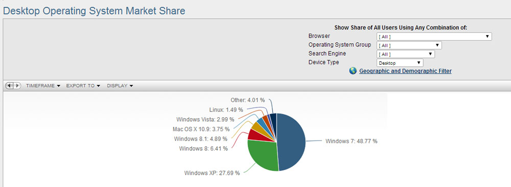 XP Users Upgrading to Windows 7 instead of Windows 8