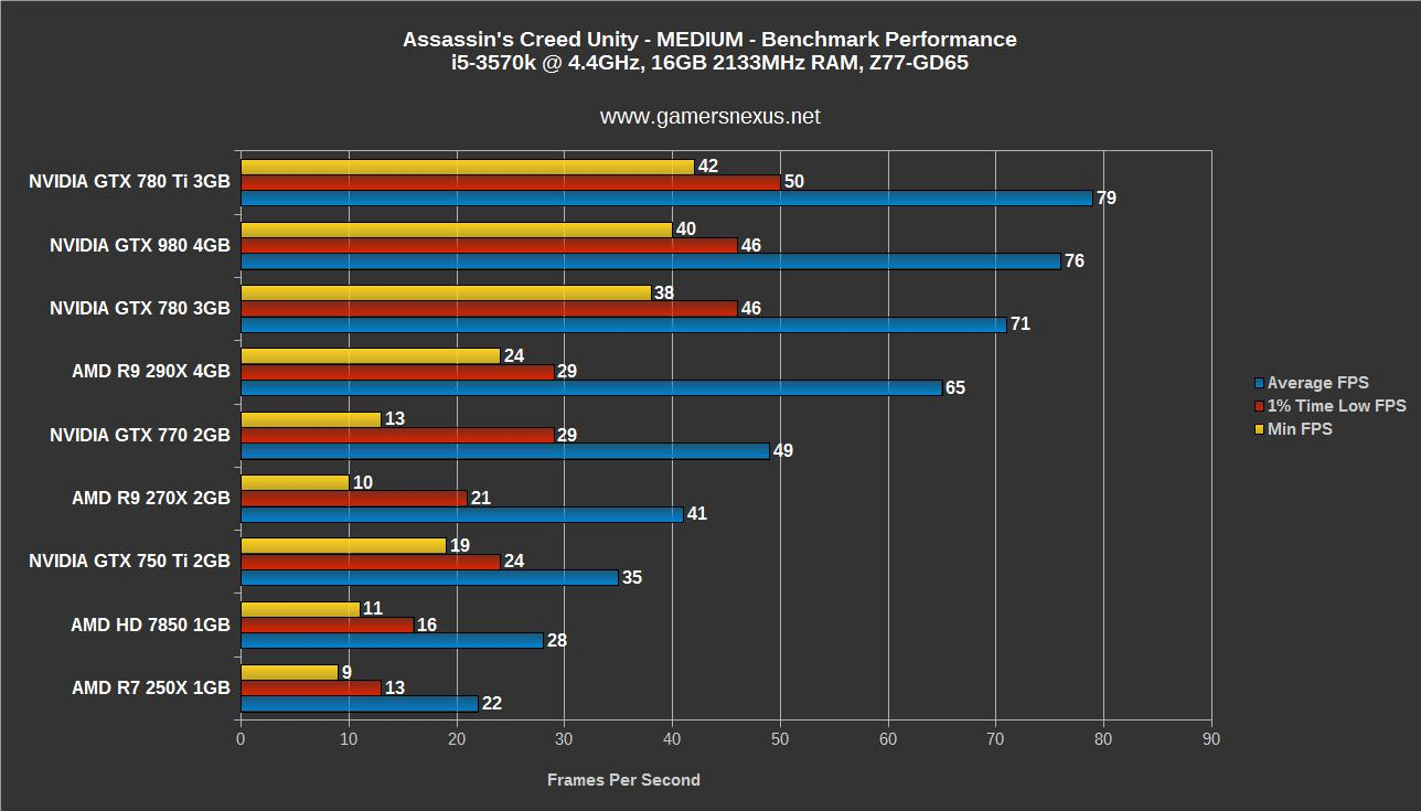 Assassin S Creed Unity Gpu Benchmark 4gb Vram Use Gtx