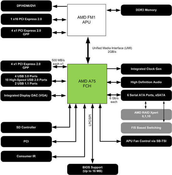 amd-a75-block-diagram