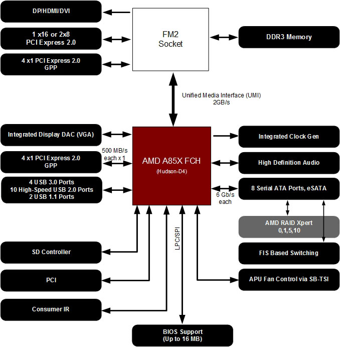 amd-a85-block-diagram