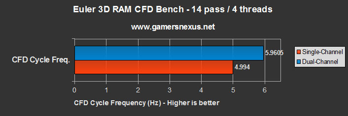 RAM Performance Benchmark: Single-Channel vs. Dual-Channel - Does It Matter?