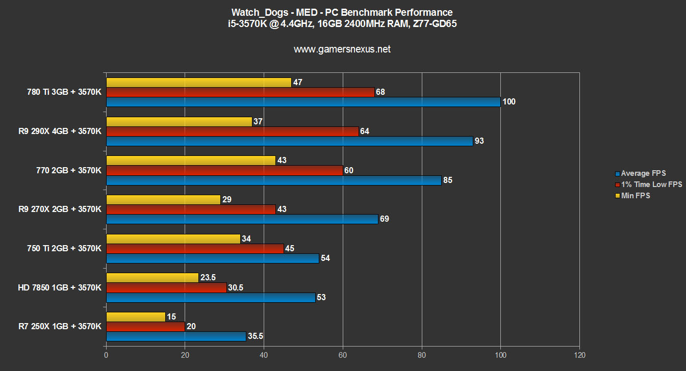 Watch Dogs  Rx  Benchmarks