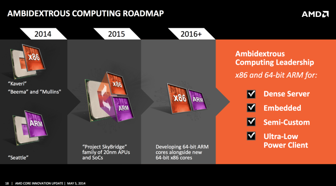 amd-roadmap-2014-2