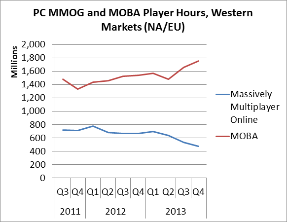 Industry: MMO Market in Decline as MOBAs Skyrocket; PC Gaming Grows