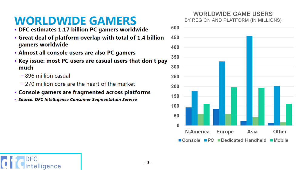 1.4 Billion Worldwide Gamers Comprise an $80 Billion Games Industry