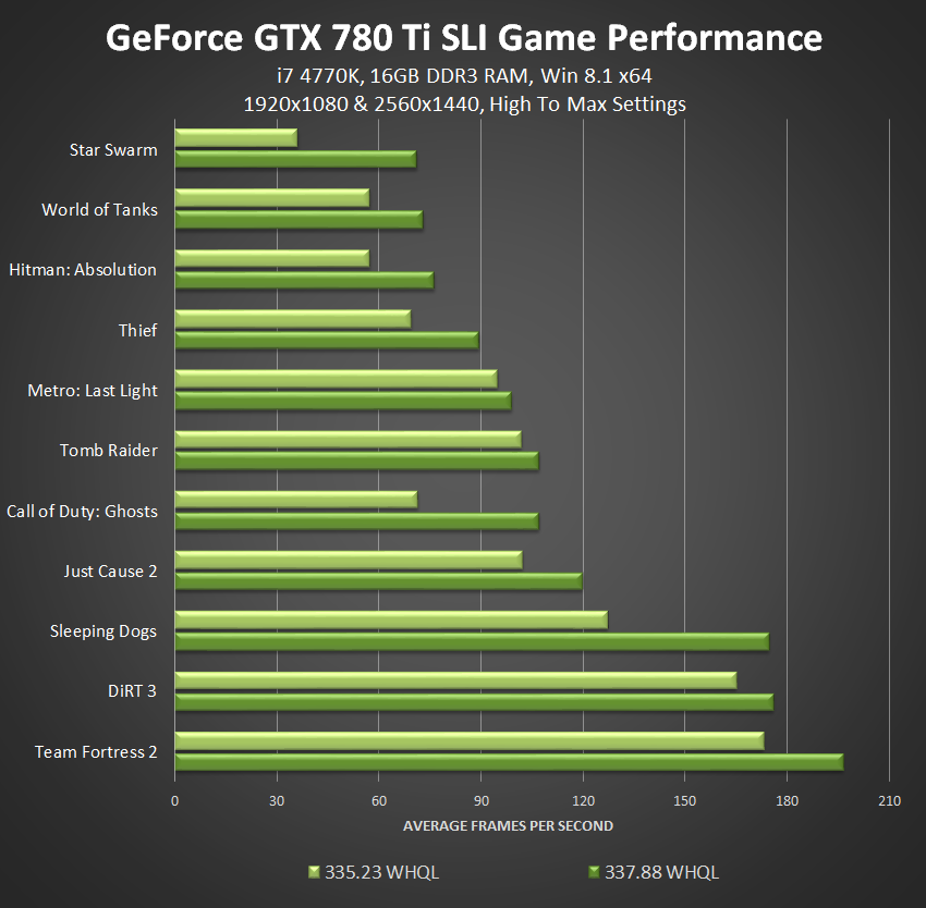 nvidia-sli-watch-dogs