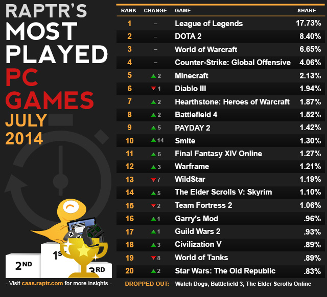 Most Played PC Games, July 2014 – Watch Dogs Plummets by 67.72% Gameplay Time