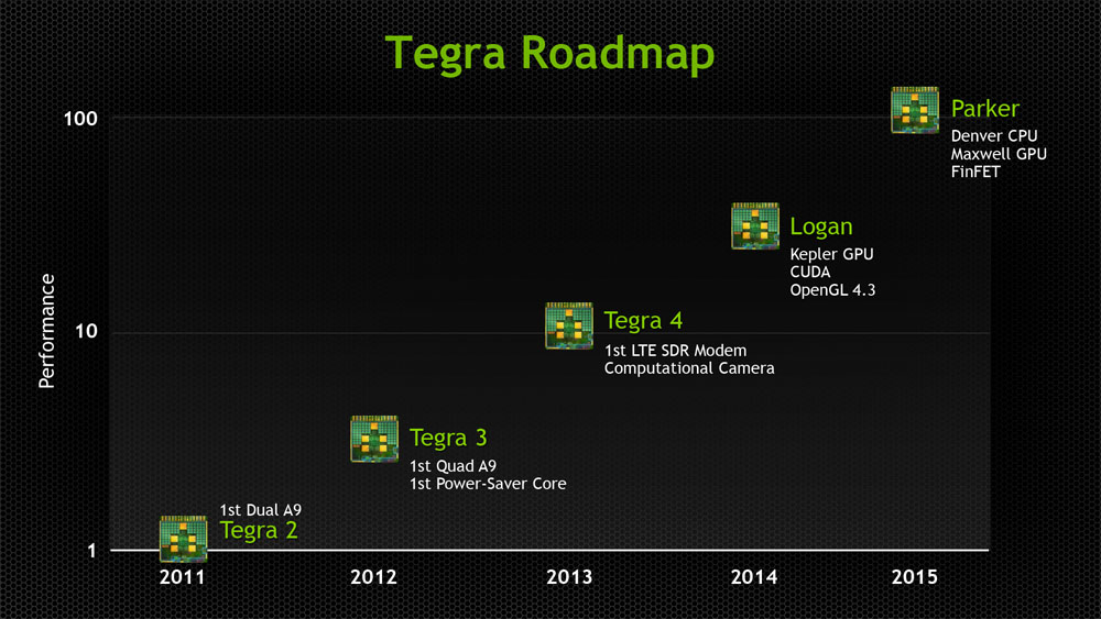 nvidia-tegra-roadmap