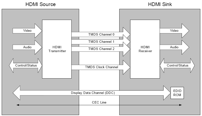hdmi-source-sink