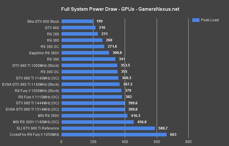 gamersnexus how much wattage does your pc and your gpu actually need anandtech forums. Black Bedroom Furniture Sets. Home Design Ideas