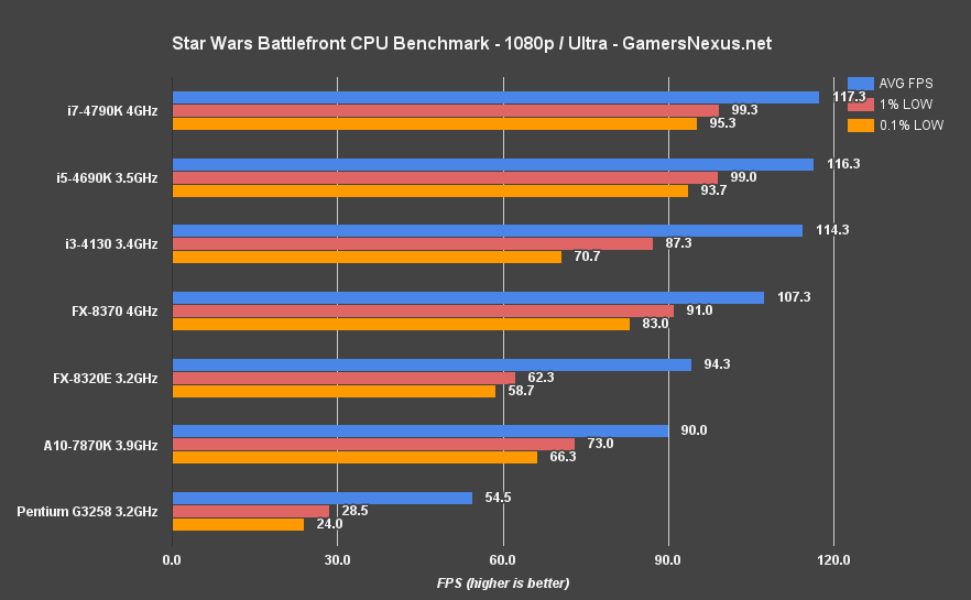 battlefront-cpu-bench-1080-ultra