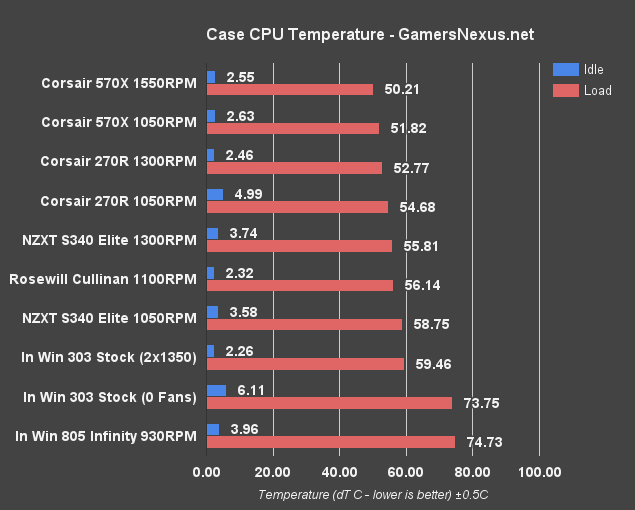 in-win-805i-cpu-temperature