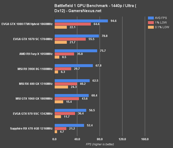 bf1-benchmark-1440p-dx12