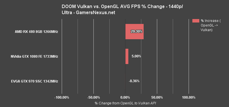 vulkan-doom-1440p-percent