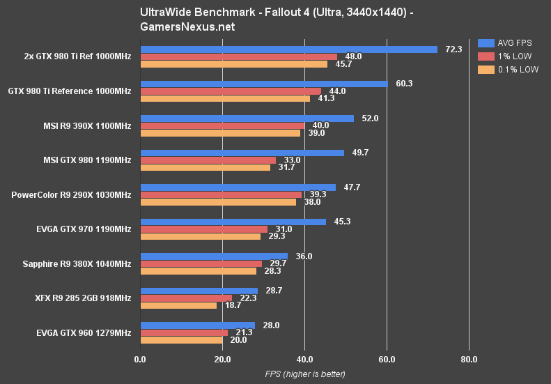 ultrawide-benchmark-fo4-ultra