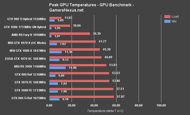 Benchmark New Build