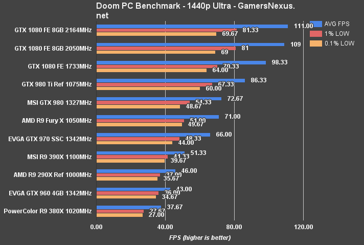 Diy Gtx 1080 Hybrid Results Higher Stable Clock 68