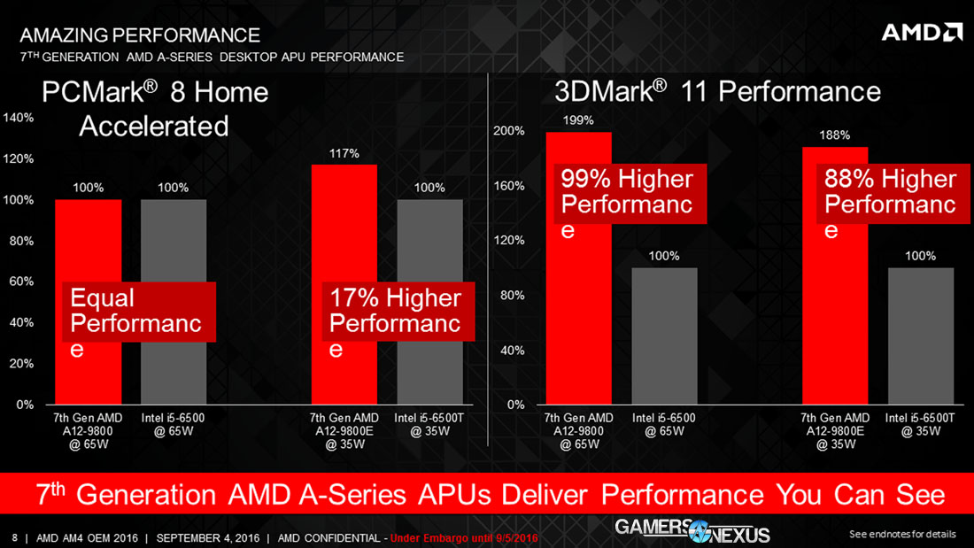 AMD reveals 7th Generation A-Series desktop processors