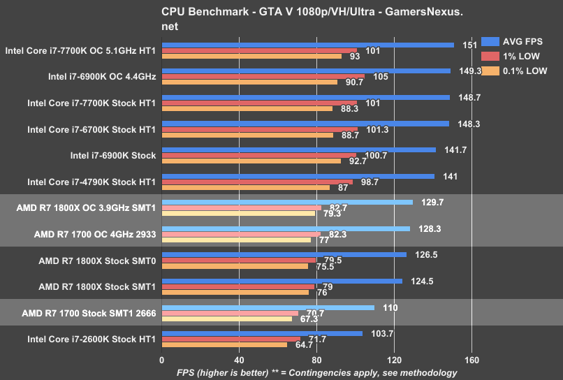 To Titan XP and GTA V owners - low FPS   Tom's Hardware Forum
