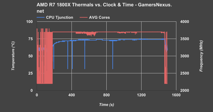 ryzen-r7-1800x-temperature