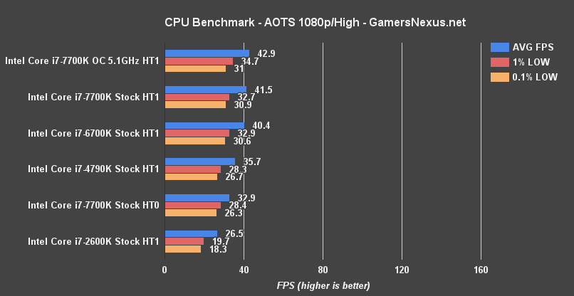 intel-7700k-aots-benchmark