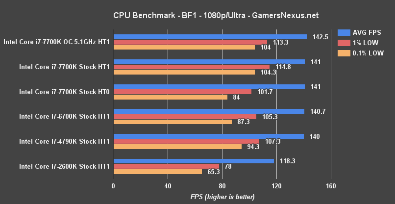 intel-7700k-bf1-benchmark