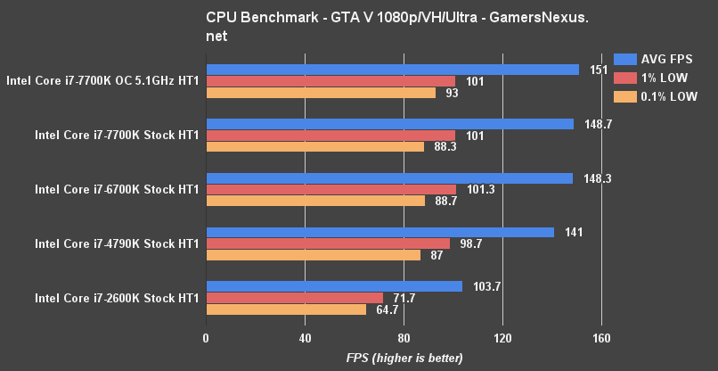intel-7700k-gta-benchmark