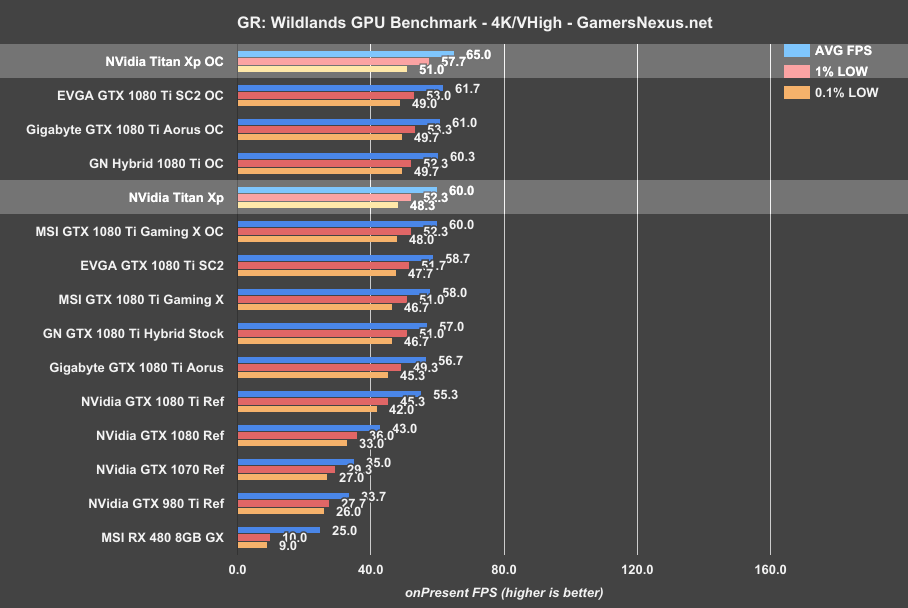 NVidia Titan Xp Review vs  1080 Ti: $200 Per Percentage Point Gained