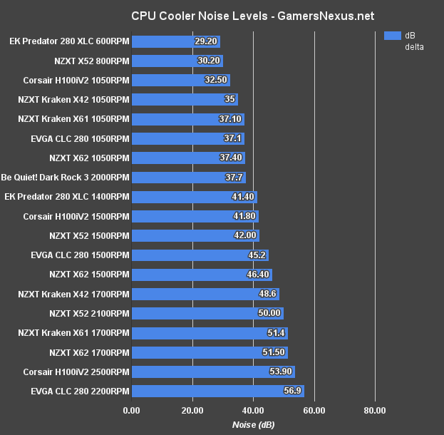 evga-clc-noise-levels 1