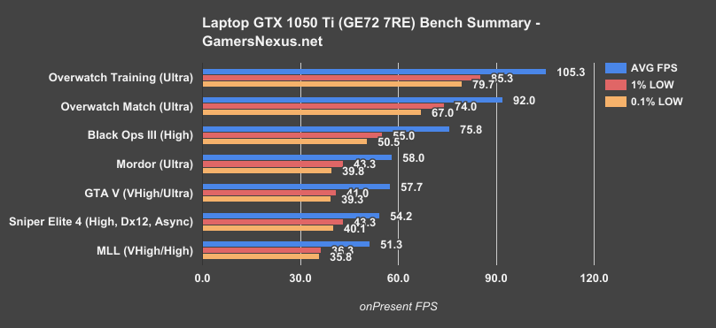 ge72 1050ti bench summary