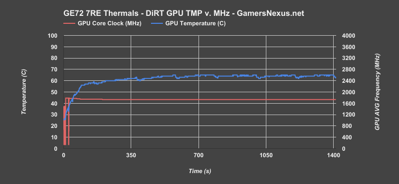 ge72 7re gpu thermals dirt