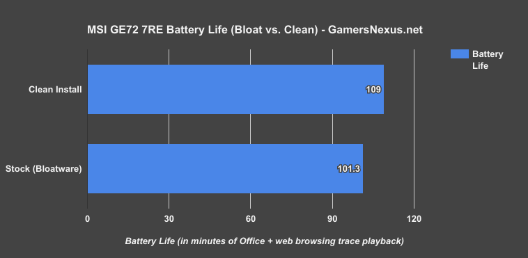 msi ge72 battery life bloatware