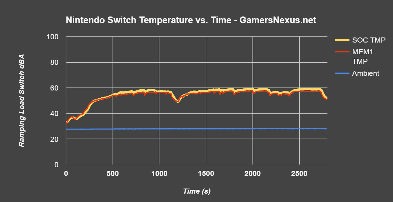 nintendo-switch-temp-vs-time